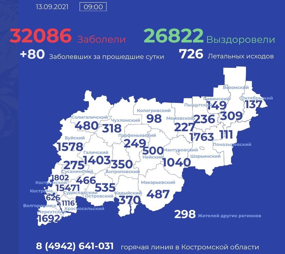 Оперативный штаб: за сутки коронавирусная инфекция диагностирована еще у 80 жителей Костромской области